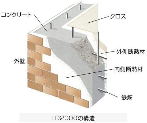 LD2000の構造
