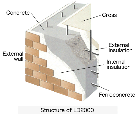 Structure of LD2000