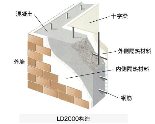 LD2000构造